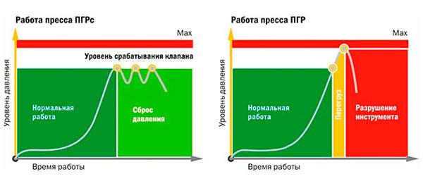 Схема работы пресс клещей ПГРс